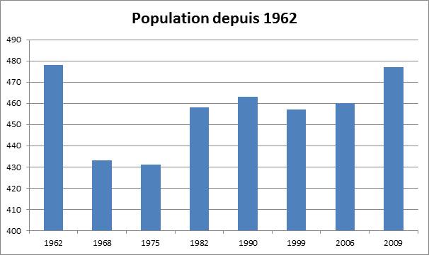 Population depuis 1962